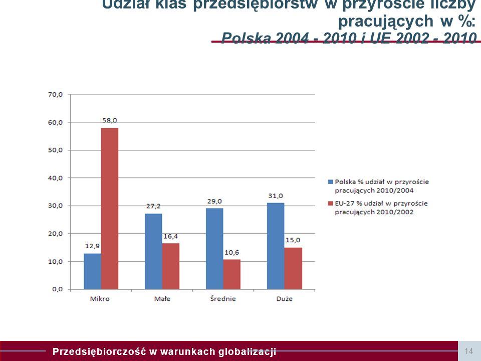 Przedsiębiorczość w warunkach globalizacji 14 Udział klas przedsiębiorstw w przyroście liczby pracujących w %: Polska 2004 - 2010 i UE 2002 - 2010