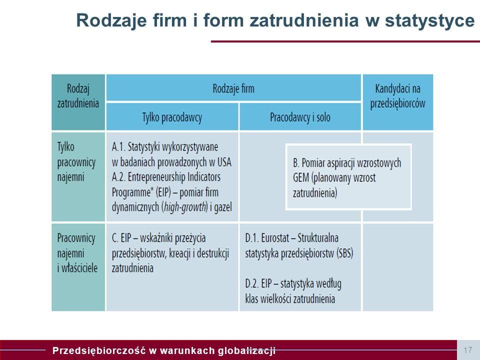 Przedsiębiorczość w warunkach globalizacji 17 Rodzaje firm i form zatrudnienia w statystyce