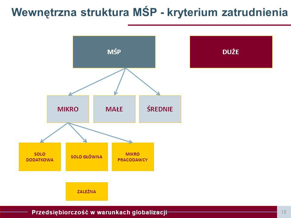 Przedsiębiorczość w warunkach globalizacji 18 Wewnętrzna struktura MŚP - kryterium zatrudnienia MŚPDUŻE MIKROŚREDNIEMAŁE SOLO DODATKOWA MIKRO PRACODAW