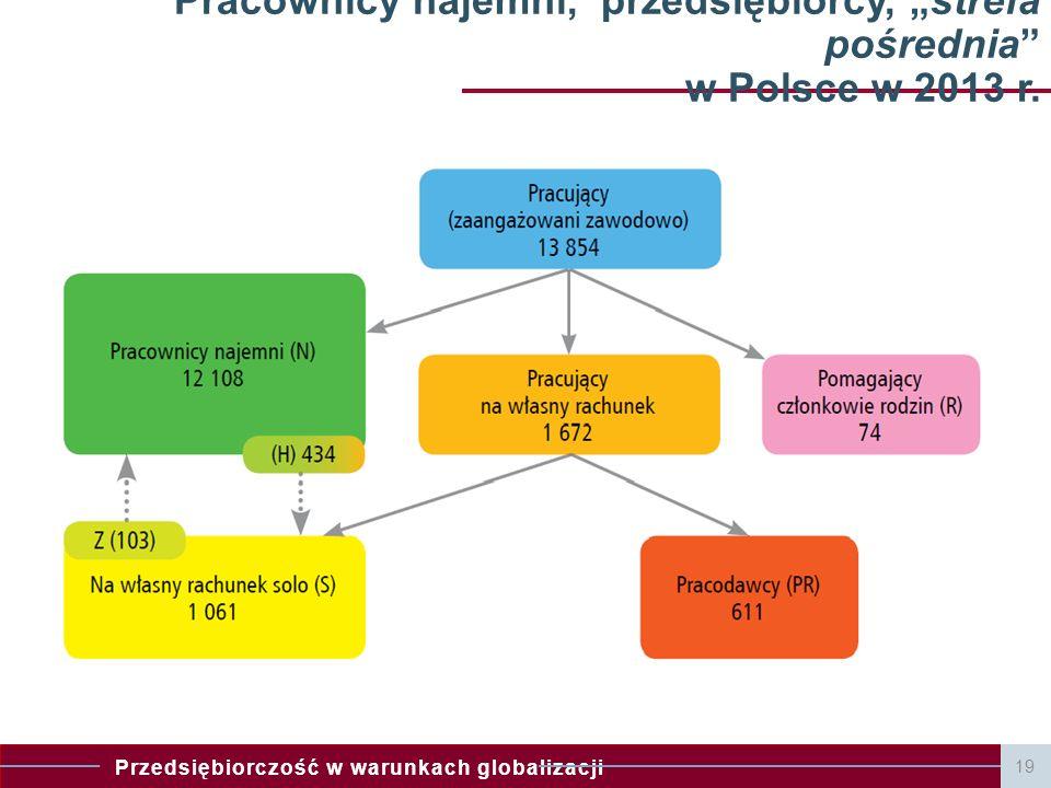 """Przedsiębiorczość w warunkach globalizacji 19 Pracownicy najemni, przedsiębiorcy, """"strefa pośrednia"""" w Polsce w 2013 r."""
