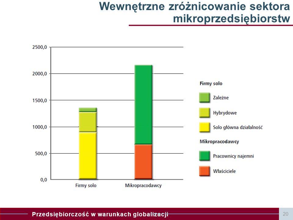 Przedsiębiorczość w warunkach globalizacji 20 Wewnętrzne zróżnicowanie sektora mikroprzedsiębiorstw