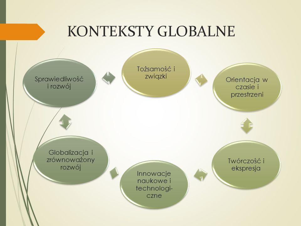 KONTEKSTY GLOBALNE Tożsamość i związki Orientacja w czasie i przestrzeni Twórczość i ekspresja Innowacje naukowe i technologi- czne Globalizacja i zrównoważony rozwój Sprawiedliwość i rozwój
