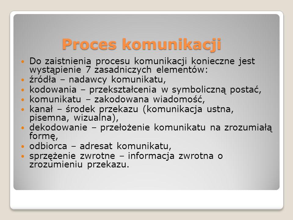 Proces komunikacji Do zaistnienia procesu komunikacji konieczne jest wystąpienie 7 zasadniczych elementów: źródła – nadawcy komunikatu, kodowania – przekształcenia w symboliczną postać, komunikatu – zakodowana wiadomość, kanał – środek przekazu (komunikacja ustna, pisemna, wizualna), dekodowanie – przełożenie komunikatu na zrozumiałą formę, odbiorca – adresat komunikatu, sprzężenie zwrotne – informacja zwrotna o zrozumieniu przekazu.
