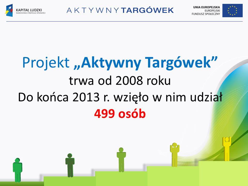 """Projekt """"Aktywny Targówek trwa od 2008 roku Do końca 2013 r. wzięło w nim udział 499 osób"""