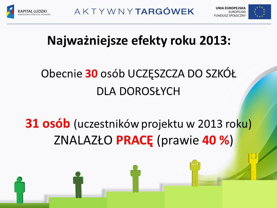 Najważniejsze efekty roku 2013: Obecnie 30 osób UCZĘSZCZA DO SZKÓŁ DLA DOROSŁYCH 31 osób (uczestników projektu w 2013 roku) ZNALAZŁO PRACĘ (prawie 40 %)