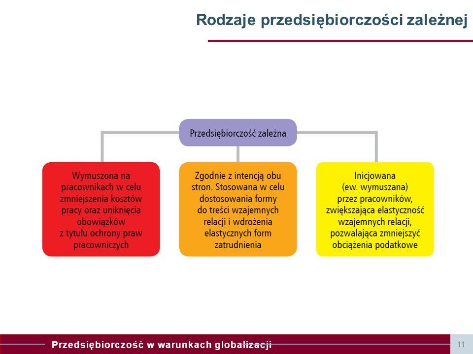 Przedsiębiorczość w warunkach globalizacji 11 Rodzaje przedsiębiorczości zależnej