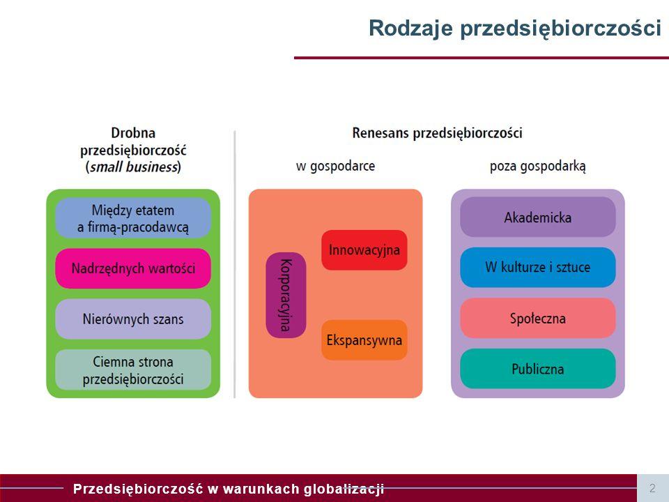 Przedsiębiorczość w warunkach globalizacji Rodzaje przedsiębiorczości 2