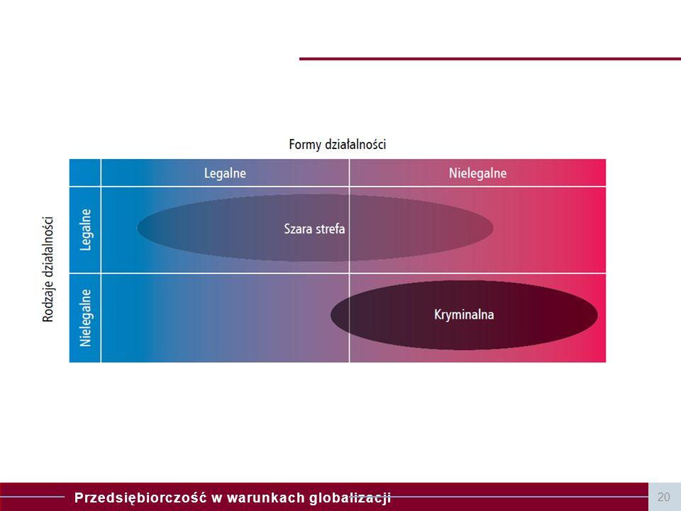 Przedsiębiorczość w warunkach globalizacji 20
