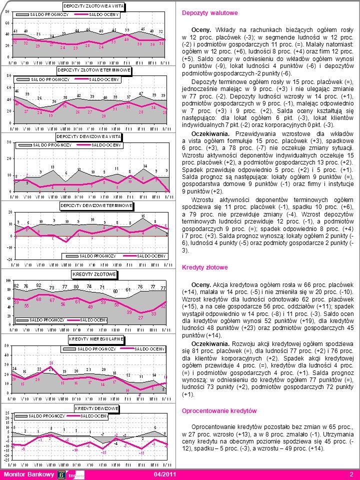 Depozyty walutowe Oceny. Wkłady na rachunkach bieżących ogółem rosły w 12 proc.