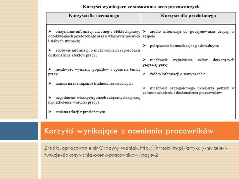 Źródło: opracowanie dr Grażyny Maniak, http://hrmobilny.pl/artykuly-hr/cele-i- funkcje-dokonywania-oceny-pracownikow/page-2 Korzyści wynikające z ocen