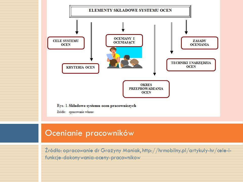 Źródło: opracowanie dr Grażyny Maniak, http://hrmobilny.pl/artykuly-hr/cele-i- funkcje-dokonywania-oceny-pracownikow Ocenianie pracowników.