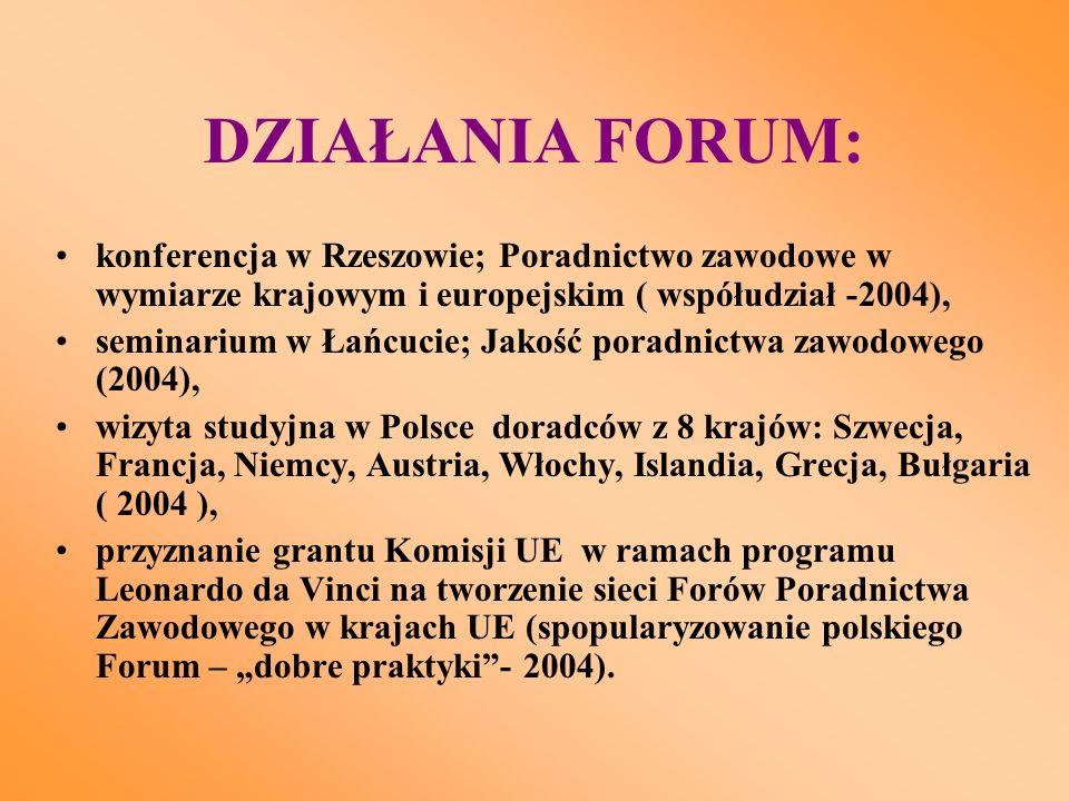 """DZIAŁANIA FORUM: konferencja w Rzeszowie; Poradnictwo zawodowe w wymiarze krajowym i europejskim ( współudział -2004), seminarium w Łańcucie; Jakość poradnictwa zawodowego (2004), wizyta studyjna w Polsce doradców z 8 krajów: Szwecja, Francja, Niemcy, Austria, Włochy, Islandia, Grecja, Bułgaria ( 2004 ), przyznanie grantu Komisji UE w ramach programu Leonardo da Vinci na tworzenie sieci Forów Poradnictwa Zawodowego w krajach UE (spopularyzowanie polskiego Forum – """"dobre praktyki - 2004)."""