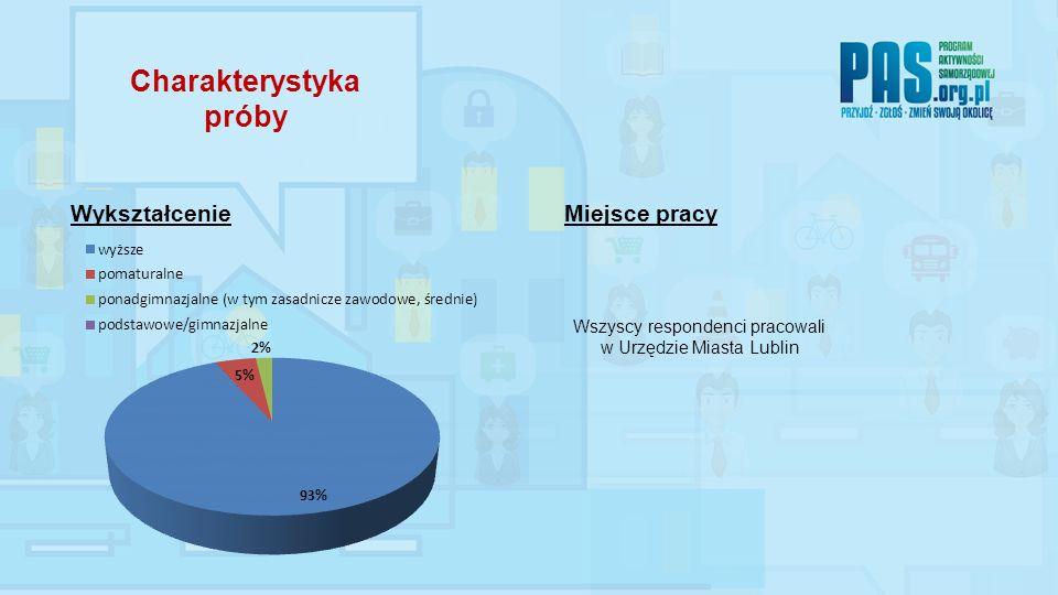 WykształcenieMiejsce pracy Wszyscy respondenci pracowali w Urzędzie Miasta Lublin Charakterystyka próby
