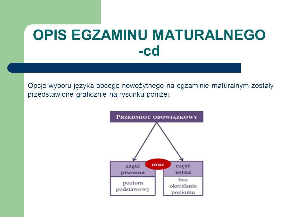 OPIS EGZAMINU MATURALNEGO -cd Opcje wyboru języka obcego nowożytnego na egzaminie maturalnym zostały przedstawione graficznie na rysunku poniżej: