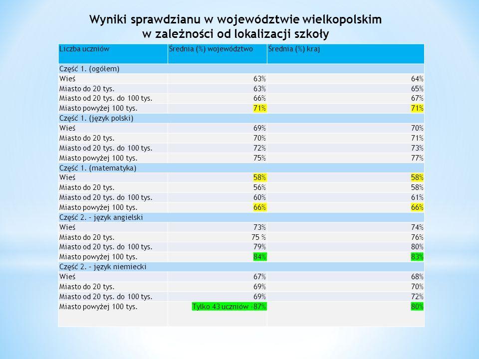 Liczba uczniówŚrednia (%) województwoŚrednia (%) kraj Część 1.