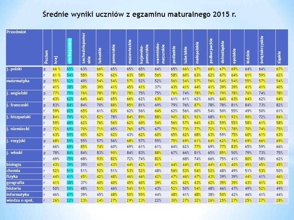Średnie wyniki uczniów z egzaminu maturalnego 2015 r.