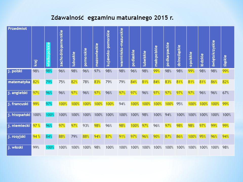 Zdawalność egzaminu maturalnego 2015 r.