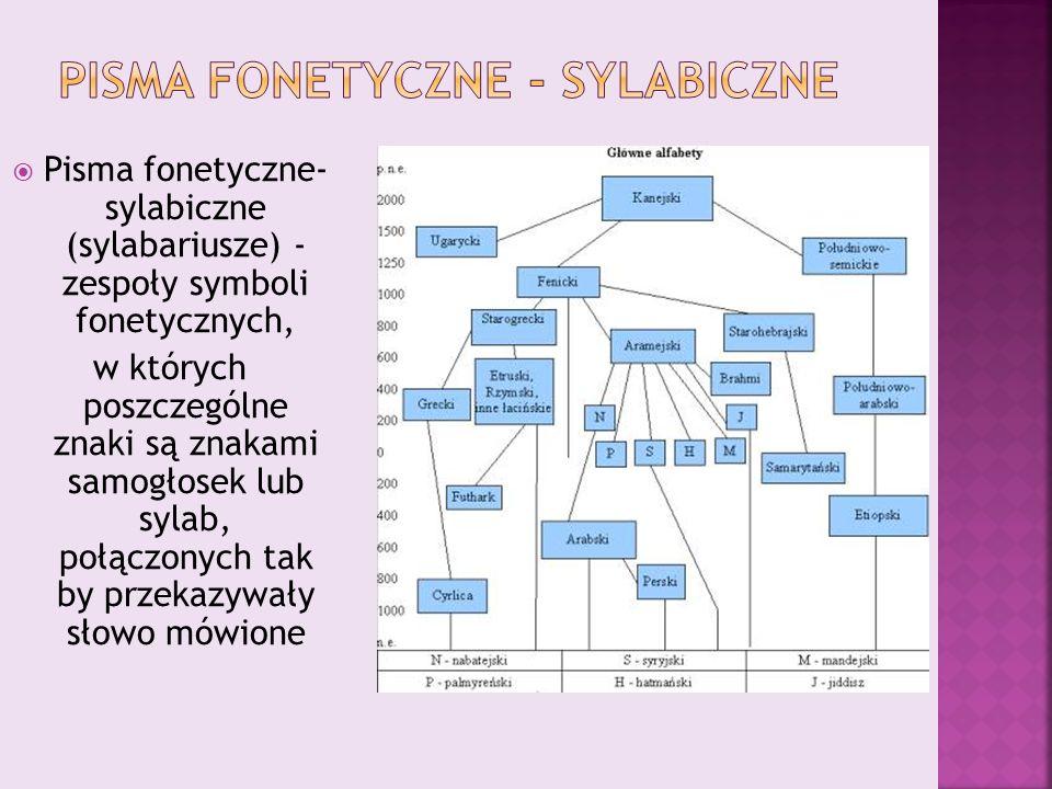  Pisma fonetyczne- sylabiczne (sylabariusze) - zespoły symboli fonetycznych, w których poszczególne znaki są znakami samogłosek lub sylab, połączonych tak by przekazywały słowo mówione