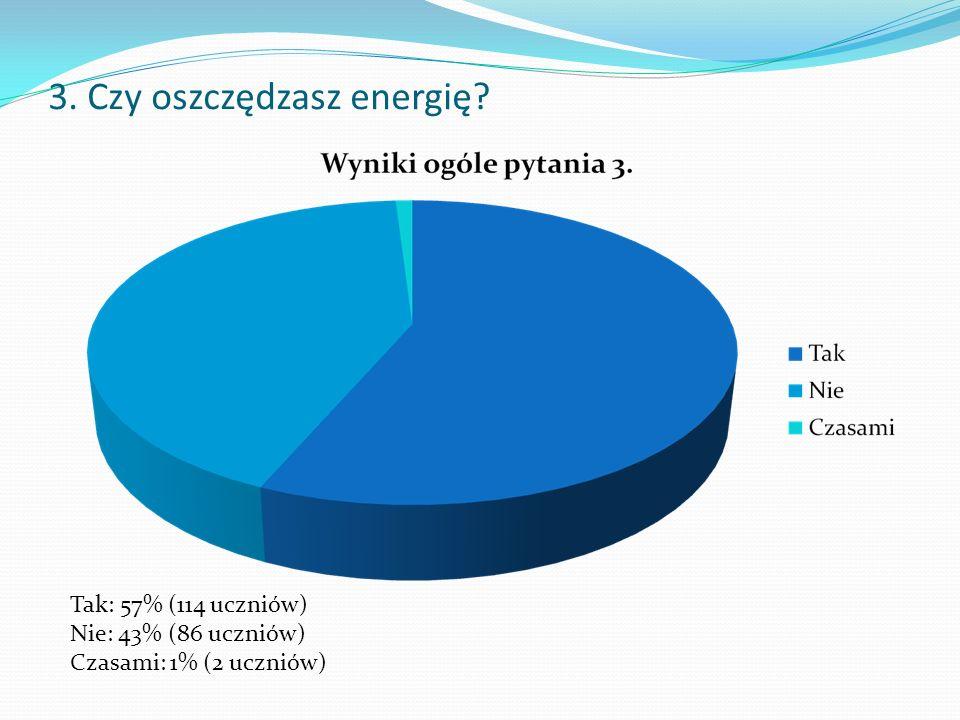 3. Czy oszczędzasz energię Tak: 57% (114 uczniów) Nie: 43% (86 uczniów) Czasami: 1% (2 uczniów)