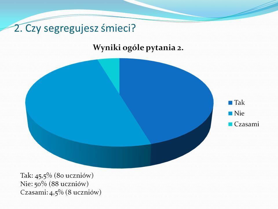 2. Czy segregujesz śmieci Tak: 45,5% (80 uczniów) Nie: 50% (88 uczniów) Czasami: 4,5% (8 uczniów)