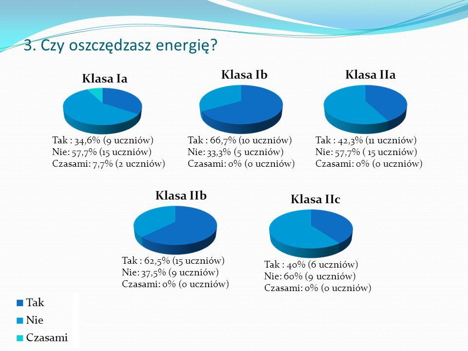 3.Czy oszczędzasz energię.