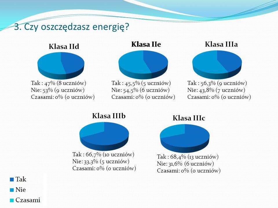 3. Czy oszczędzasz energię? Tak: 57% (114 uczniów) Nie: 43% (86 uczniów) Czasami: 1% (2 uczniów)