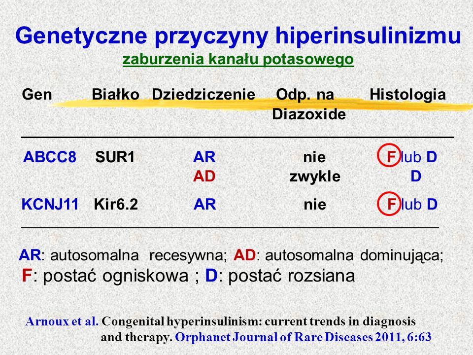 Genetyczne przyczyny hiperinsulinizmu zaburzenia kanału potasowego Gen Białko Dziedziczenie Odp. na Histologia Diazoxide _____________________________