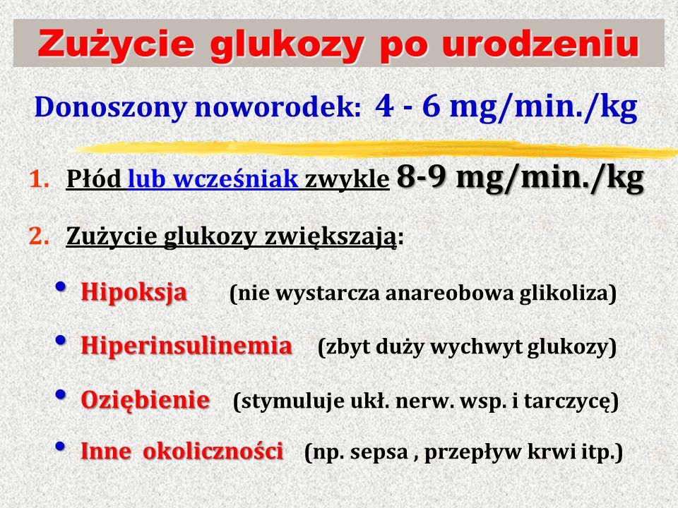 Zużycie glukozy po urodzeniu Donoszony noworodek: 4 - 6 mg/min./kg 8-9 mg/min./kg 1.Płód lub wcześniak zwykle 8-9 mg/min./kg 2.Zużycie glukozy zwiększ