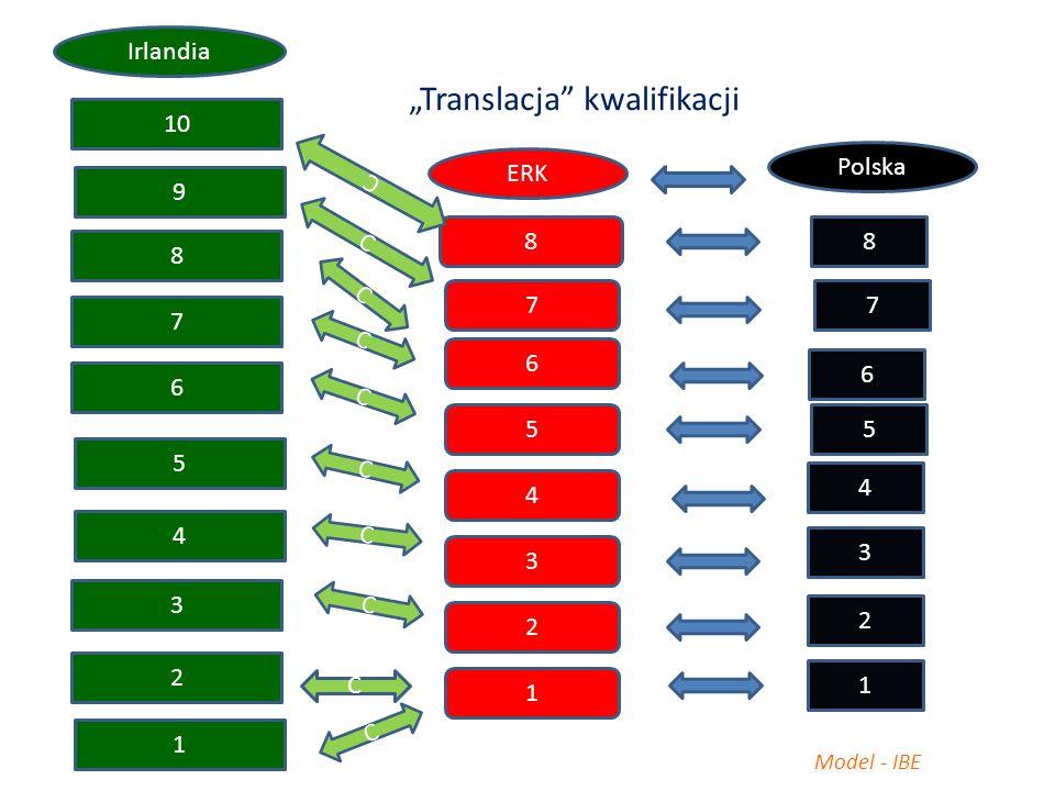 "8 7 6 5 4 3 2 1 ERK 7 6 5 4 3 2 1 Model - IBE 9 Irlandia ""Translacja kwalifikacji 8 10 7 6 5 4 3 2 1 8 Polska C C C C C C C C C C"