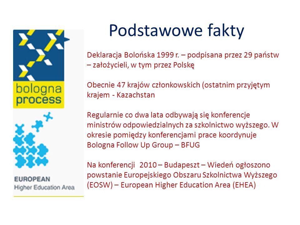 Podstawowe fakty Deklaracja Bolońska 1999 r. – podpisana przez 29 państw – założycieli, w tym przez Polskę Obecnie 47 krajów członkowskich (ostatnim p