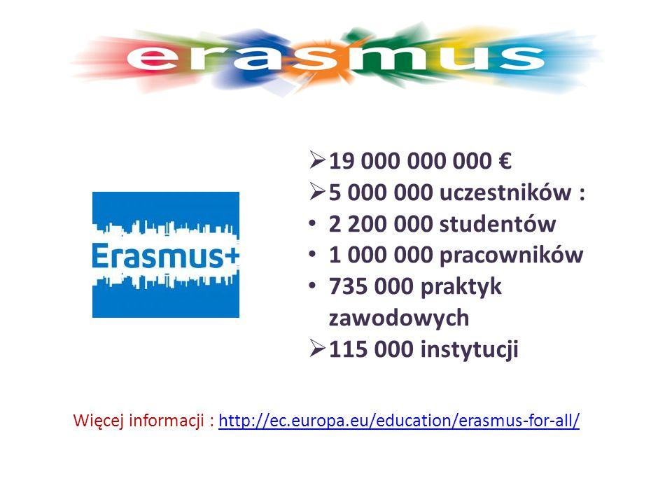  19 000 000 000 €  5 000 000 uczestników : 2 200 000 studentów 1 000 000 pracowników 735 000 praktyk zawodowych  115 000 instytucji Więcej informacji : http://ec.europa.eu/education/erasmus-for-all/http://ec.europa.eu/education/erasmus-for-all/