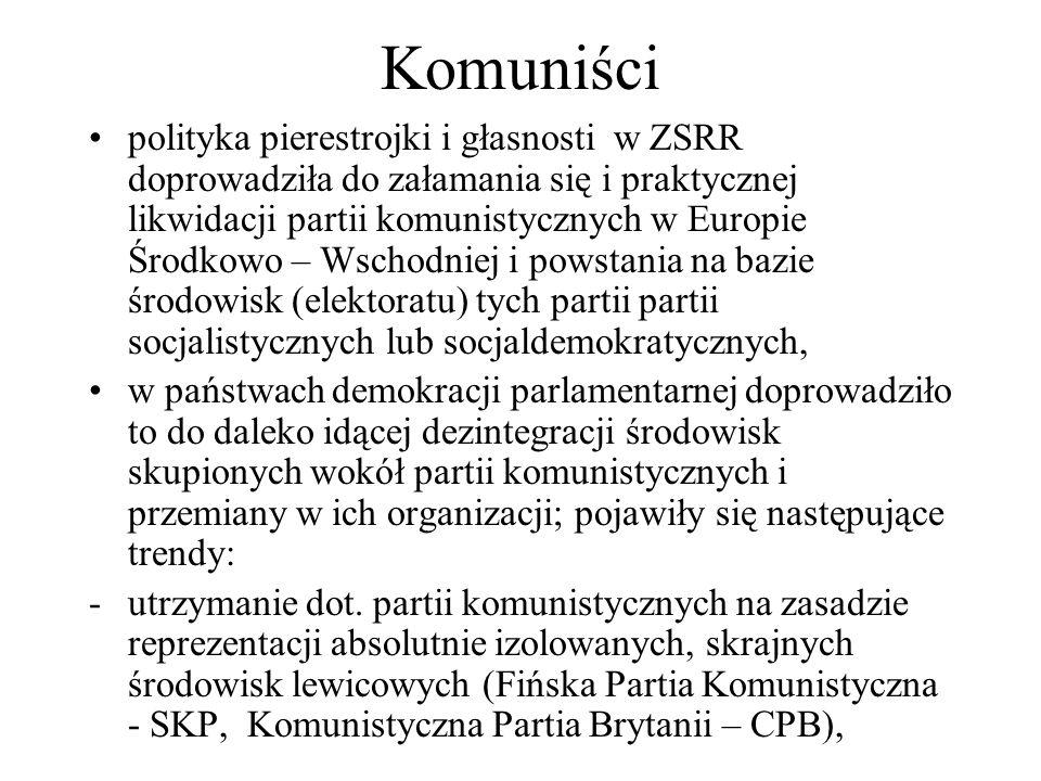 Komuniści polityka pierestrojki i głasnosti w ZSRR doprowadziła do załamania się i praktycznej likwidacji partii komunistycznych w Europie Środkowo – Wschodniej i powstania na bazie środowisk (elektoratu) tych partii partii socjalistycznych lub socjaldemokratycznych, w państwach demokracji parlamentarnej doprowadziło to do daleko idącej dezintegracji środowisk skupionych wokół partii komunistycznych i przemiany w ich organizacji; pojawiły się następujące trendy: -utrzymanie dot.