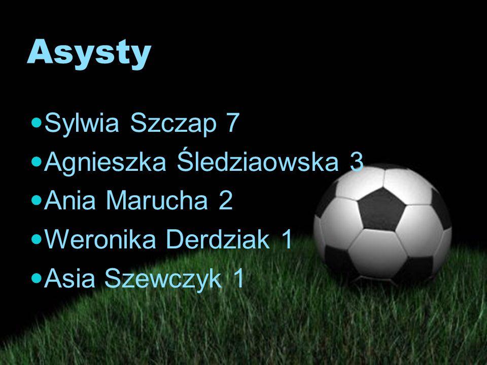 Asysty Sylwia Szczap 7 Agnieszka Śledziaowska 3 Ania Marucha 2 Weronika Derdziak 1 Asia Szewczyk 1