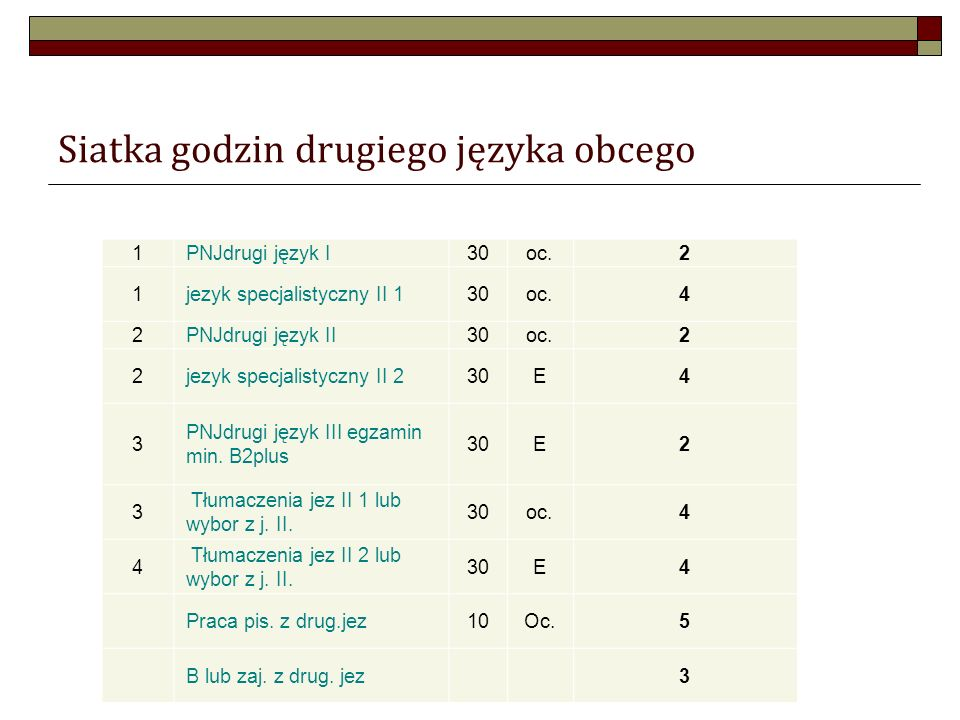 Siatka godzin drugiego języka obcego 1PNJdrugi język I30oc.2 1jezyk specjalistyczny II 130oc.4 2PNJdrugi język II30oc.2 2jezyk specjalistyczny II 230E4 3 PNJdrugi język III egzamin min.
