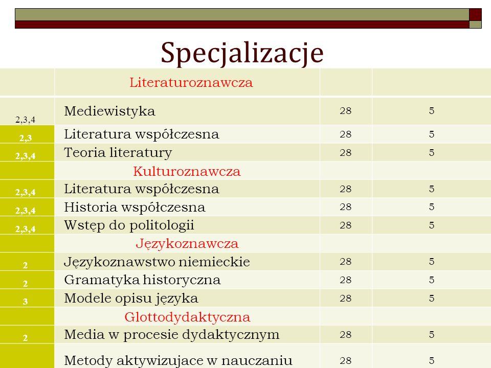 Specjalizacje Literaturoznawcza 2,3,4 Mediewistyka 285 2,3 Literatura współczesna 285 2,3,4 Teoria literatury 285 Kulturoznawcza 2,3,4 Literatura współczesna 285 2,3,4 Historia współczesna 285 2,3,4 Wstęp do politologii 285 Językoznawcza 2 Językoznawstwo niemieckie 285 2 Gramatyka historyczna 285 3 Modele opisu języka 285 Glottodydaktyczna 2 Media w procesie dydaktycznym 285 2 Metody aktywizujace w nauczaniu 285 3 Modele opisu języka 285