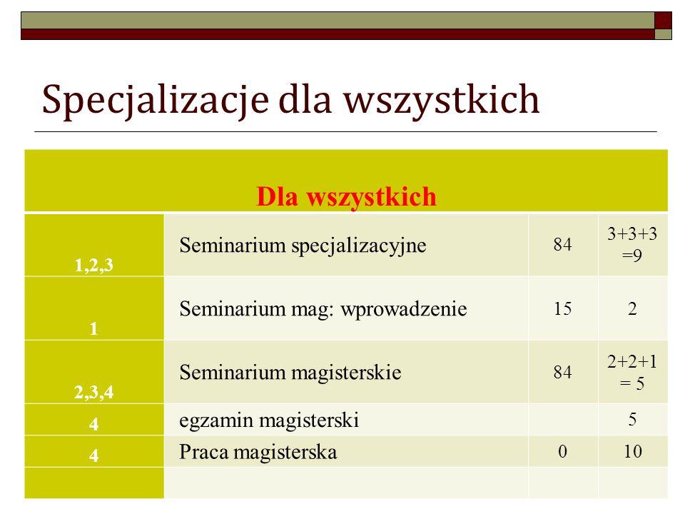 Specjalizacje dla wszystkich Dla wszystkich 1,2,3 Seminarium specjalizacyjne 84 3+3+3 =9 1 Seminarium mag: wprowadzenie 152 2,3,4 Seminarium magisterskie 84 2+2+1 = 5 4 egzamin magisterski 5 4 Praca magisterska 010