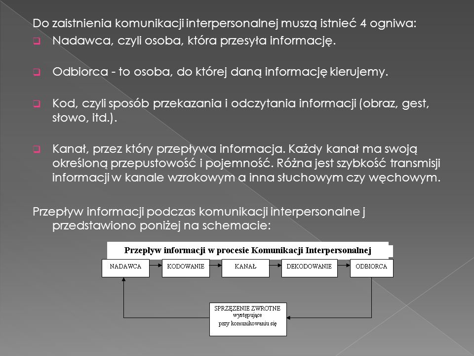 Do zaistnienia komunikacji interpersonalnej muszą istnieć 4 ogniwa:  Nadawca, czyli osoba, która przesyła informację.