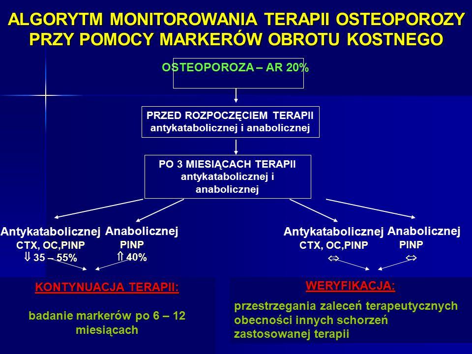 PRZED ROZPOCZĘCIEM TERAPII antykatabolicznej i anabolicznej Antykatabolicznej CTX, OC,PINP  35 – 55% Anabolicznej PINP  40% Antykatabolicznej CTX, OC,PINP  Anabolicznej PINP  OSTEOPOROZA – AR 20%WERYFIKACJA: przestrzegania zaleceń terapeutycznych obecności innych schorzeń zastosowanej terapii PO 3 MIESIĄCACH TERAPII antykatabolicznej i anabolicznej ALGORYTM MONITOROWANIA TERAPII OSTEOPOROZY PRZY POMOCY MARKERÓW OBROTU KOSTNEGO KONTYNUACJA TERAPII: badanie markerów po 6 – 12 miesiącach