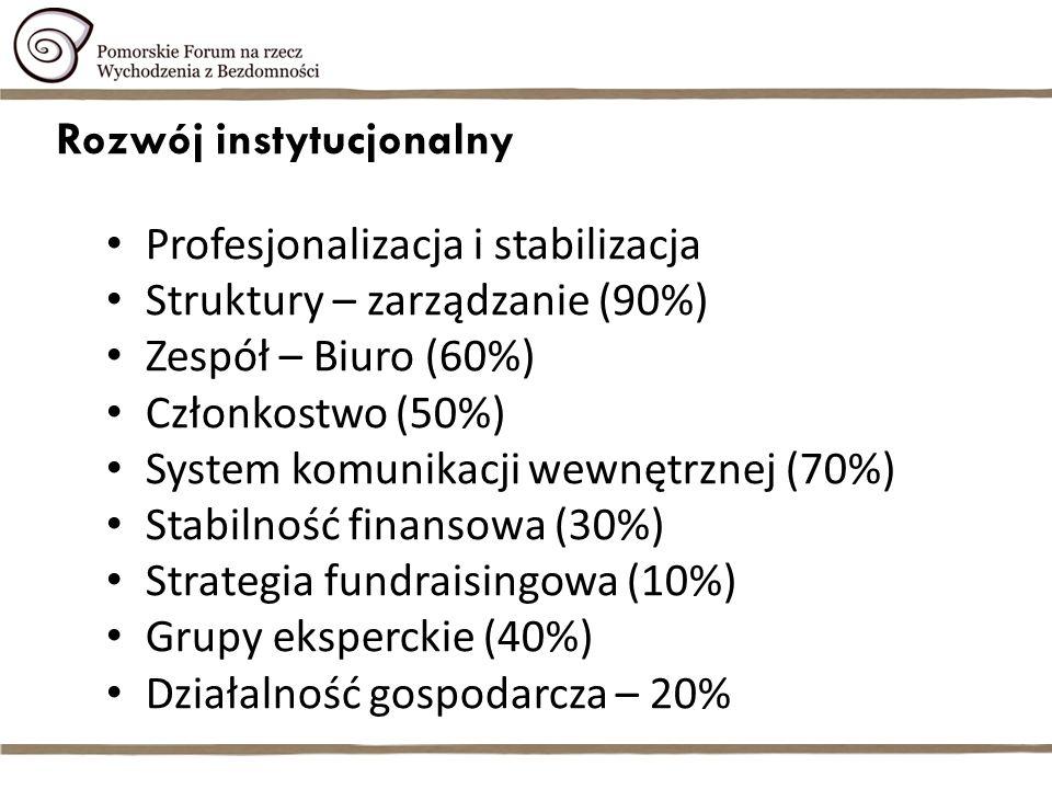 Rozwój instytucjonalny Profesjonalizacja i stabilizacja Struktury – zarządzanie (90%) Zespół – Biuro (60%) Członkostwo (50%) System komunikacji wewnętrznej (70%) Stabilność finansowa (30%) Strategia fundraisingowa (10%) Grupy eksperckie (40%) Działalność gospodarcza – 20%
