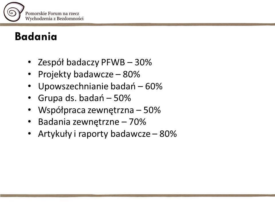 Badania Zespół badaczy PFWB – 30% Projekty badawcze – 80% Upowszechnianie badań – 60% Grupa ds.