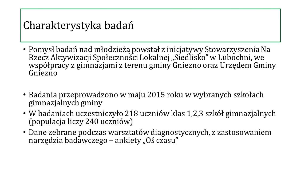 """Charakterystyka badań Pomysł badań nad młodzieżą powstał z inicjatywy Stowarzyszenia Na Rzecz Aktywizacji Społeczności Lokalnej """"Siedlisko"""" w Lubochni"""