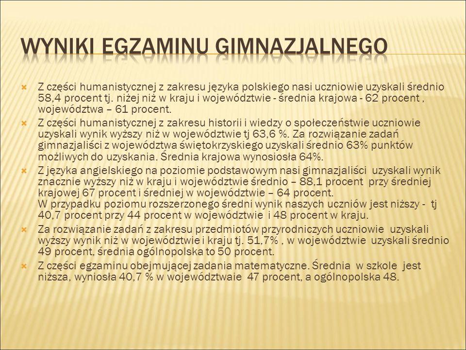  Z części humanistycznej z zakresu języka polskiego nasi uczniowie uzyskali średnio 58,4 procent tj.