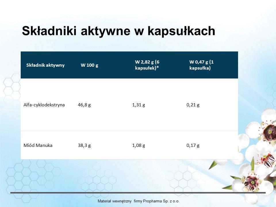 Składniki aktywne w kapsułkach Składnik aktywnyW 100 g W 2,82 g (6 kapsułek)* W 0,47 g (1 kapsułka) Alfa-cyklodekstryna46,8 g1,31 g0,21 g Miód Manuka38,3 g1,08 g0,17 g Materiał wewnętrzny firmy Propharma Sp.