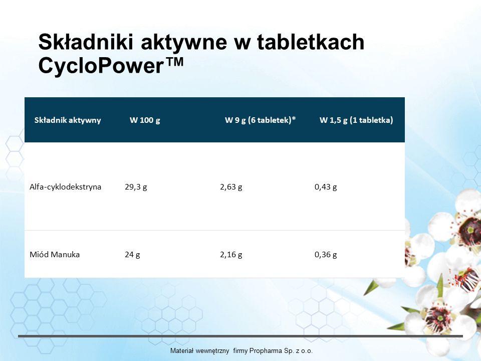 Składniki aktywne w tabletkach CycloPower™ Składnik aktywnyW 100 gW 9 g (6 tabletek)*W 1,5 g (1 tabletka) Alfa-cyklodekstryna29,3 g2,63 g0,43 g Miód Manuka24 g2,16 g0,36 g Materiał wewnętrzny firmy Propharma Sp.
