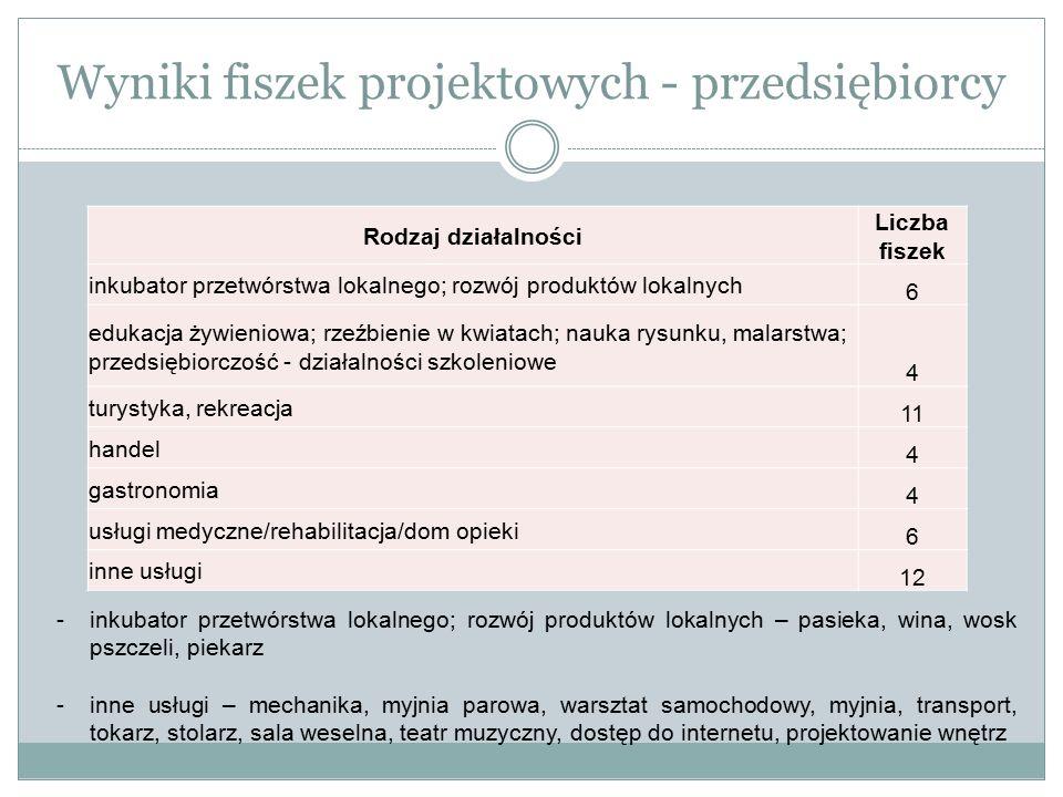 Wyniki fiszek projektowych - przedsiębiorcy Rodzaj działalności Liczba fiszek inkubator przetwórstwa lokalnego; rozwój produktów lokalnych 6 edukacja