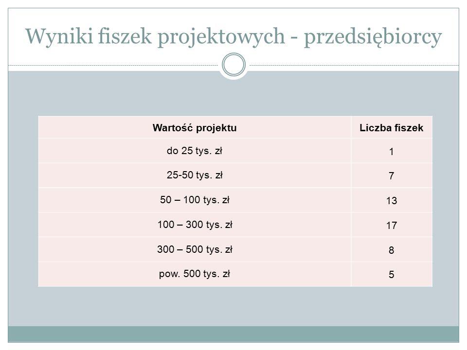 Wyniki fiszek projektowych - przedsiębiorcy Wartość projektuLiczba fiszek do 25 tys. zł1 25-50 tys. zł7 50 – 100 tys. zł13 100 – 300 tys. zł17 300 – 5
