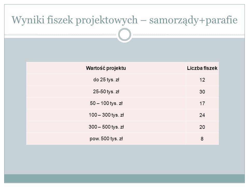 Wyniki fiszek projektowych – samorządy+parafie Wartość projektuLiczba fiszek do 25 tys. zł12 25-50 tys. zł30 50 – 100 tys. zł17 100 – 300 tys. zł24 30