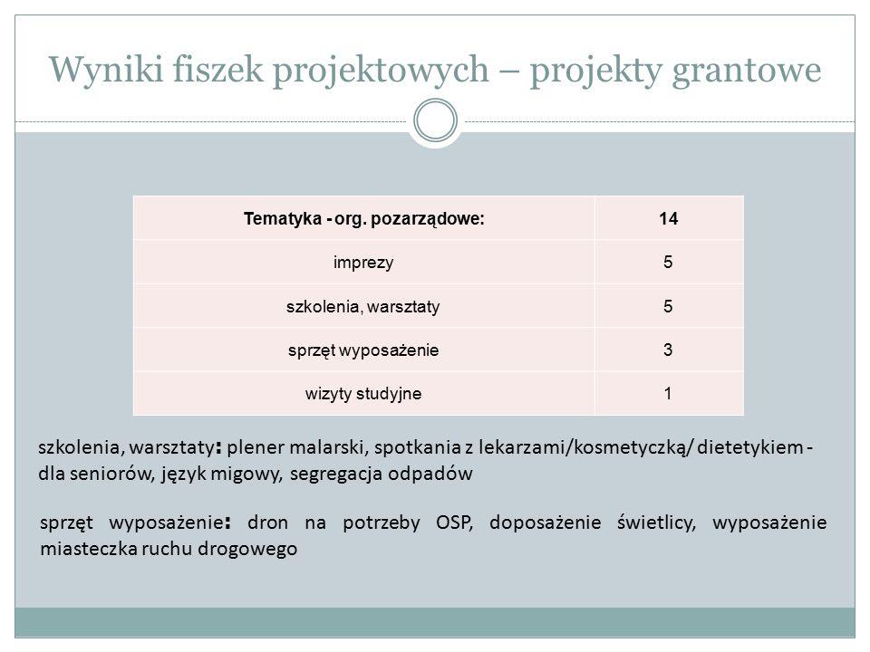 Wyniki fiszek projektowych – projekty grantowe Tematyka - org. pozarządowe:14 imprezy5 szkolenia, warsztaty5 sprzęt wyposażenie3 wizyty studyjne1 szko