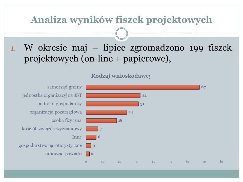 Analiza wyników fiszek projektowych 1. W okresie maj – lipiec zgromadzono 199 fiszek projektowych (on-line + papierowe),