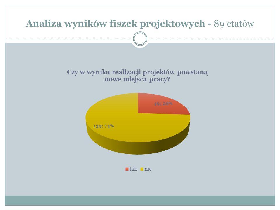 Analiza wyników fiszek projektowych - 89 etatów